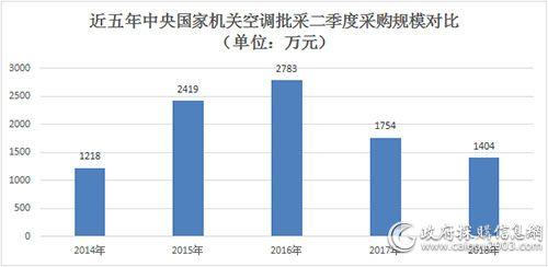 近五年中央国家机关空调批采二季度采购规模对比