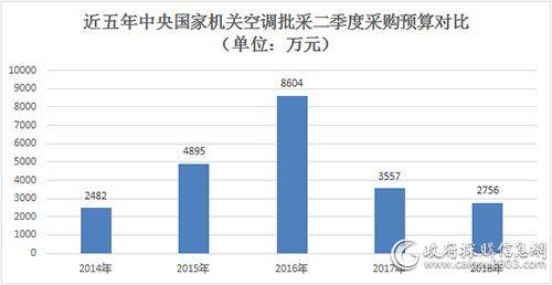 近五年中央国家机关空调批采二季度<a href=http://www.caigou2003.com/ll/rcjd/2015-02-06/2616.html target=_blank class=infotextkey>采购预算</a>对比