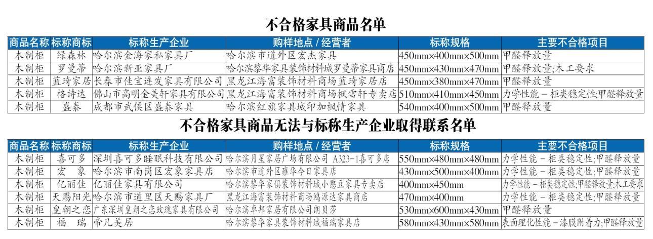 哈尔滨:11个批次家具抽检不合格