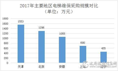 2017年主要地区电梯维保采购规模对比