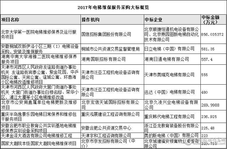 2017年电梯维保服务采购大标概览