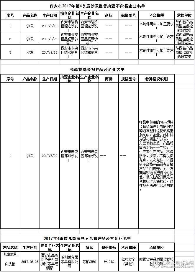 西安市2017年第4季度沙发监督抽查不合格企业名单