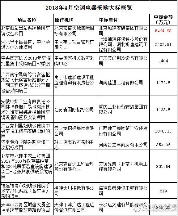 2018年4月空调电器采购大标概览