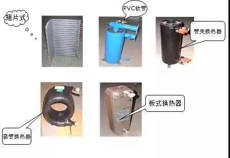 系统常见换热器