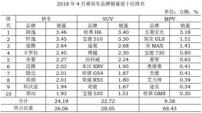 2018年4月汽车分车型前十家生产企业销量排名.jpg