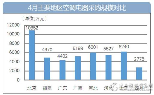 4月主要地区空调电器采购规模对比