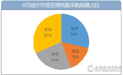 4月细分市场空调电器采购规模占比