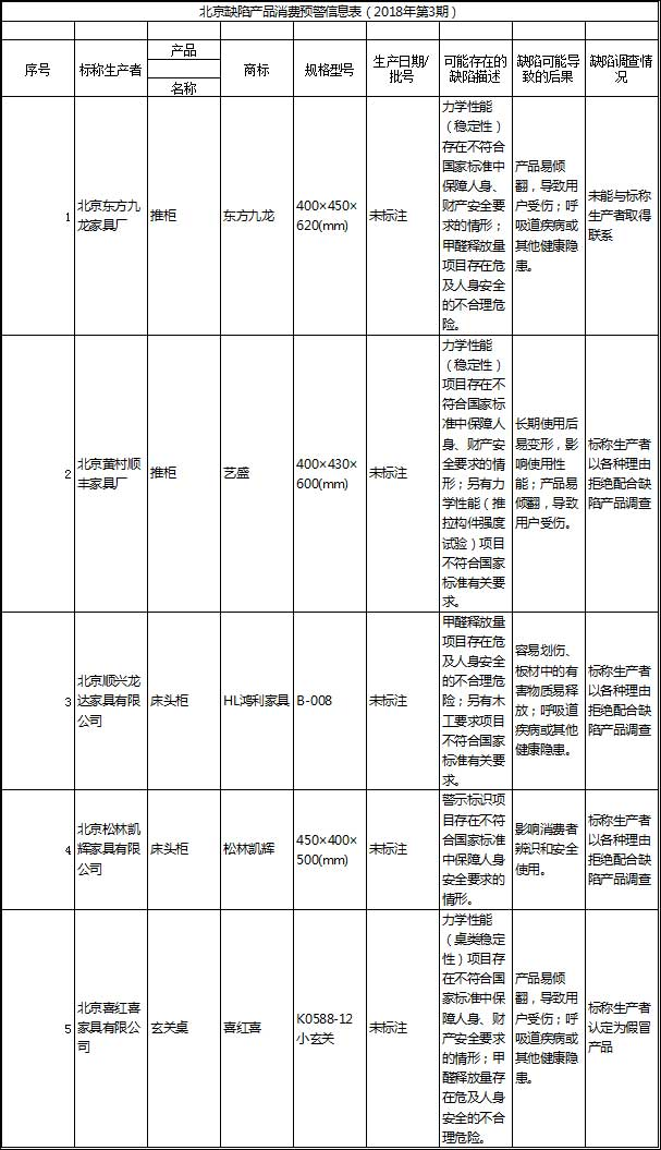 北京缺陷产品消费预警信息表(2018年第3期).jpg