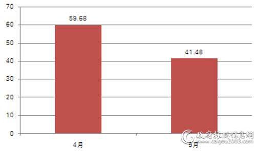 近2个月中直机关便携式计算机批采规模对比(单位:万元)
