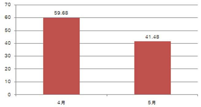 5月中直机关便携式计算机批采规模约41万