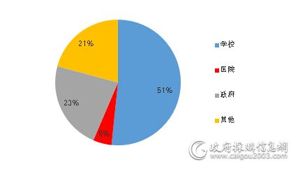 5月细分市场家具采购规模占比