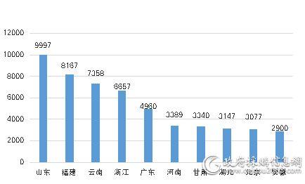 5月主要地区家具采购规模对比  (单位:万元)