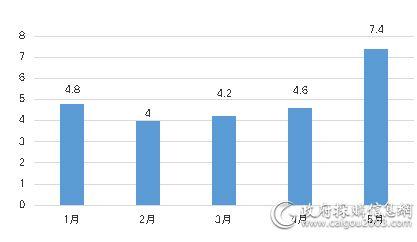 1—5月<a href=http://jiaju.caigou2003.com/ target=_blank class=infotextkey>家具采购</a>规模对比  (单位:亿元)