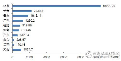 5月主要地区服务器采购规模对比(单位:万元)