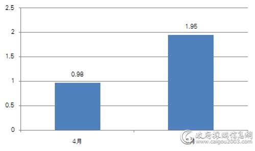 近两个月服务器采购规模对比(单位:亿元)