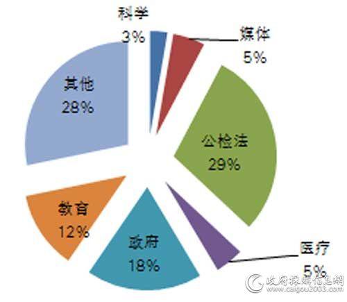 5月细分市场服务器采购规模占比