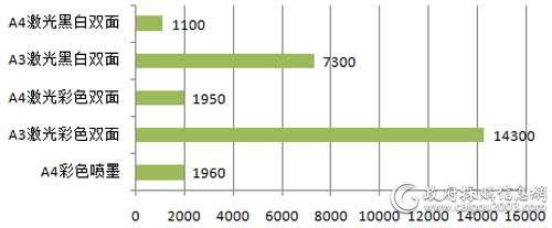 6月中直机关各配置打印机批采单价对比(单位:元/台)