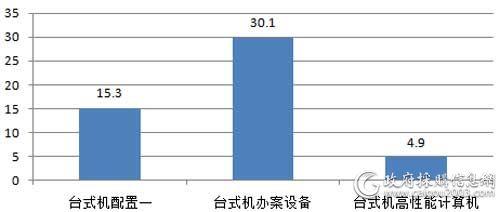 6月中直机关各配置台式计算机批采规模对比(单位:万元)