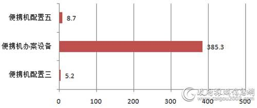 6月中直机关各配置便携式计算机批采规模对比(单位:万元)