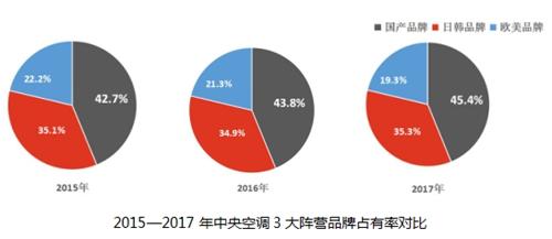 2018年家用中央空调市场国产品牌将全面超越外资