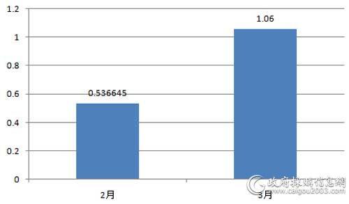 近2个月<a href=http://it.caigou2003.com/fuwuqi/ target=_blank class=infotextkey>服务器</a>采购规模对比