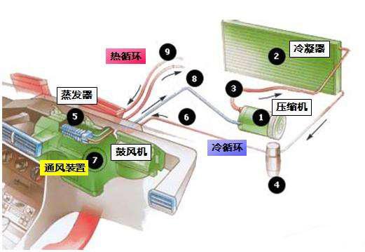 一张图明白空调系统调试