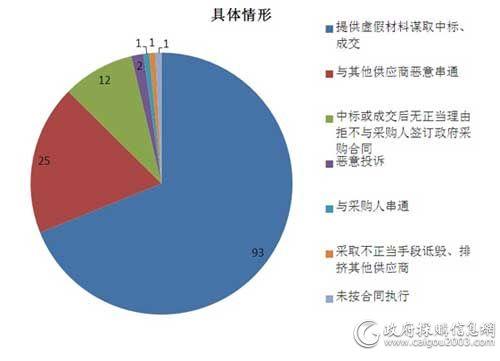 141家企业被查 涉及7类问题