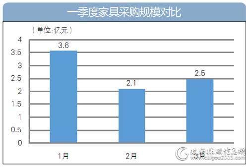 3月家具采购规模约2.5亿元