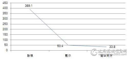 中直机关上半年各品牌台式计算机批采规模对比(单位:万元)