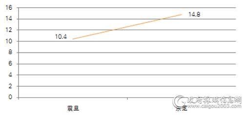 中直机关上半年各品牌复印机批采规模对比(单位:万元)