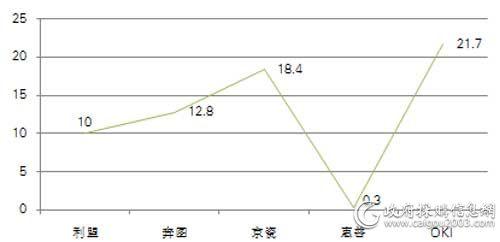 中直机关上半年各品牌打印机批采规模对比(单位:万元)