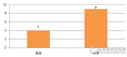 中直机关上半年各品牌复印机批采数量对比(单位:台)