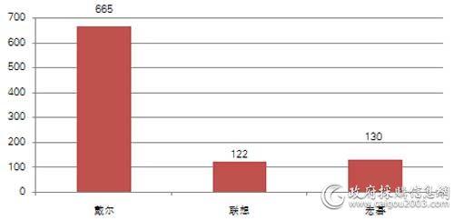 中直机关上半年各品牌便携式计算机批采数量对比(单位:台)