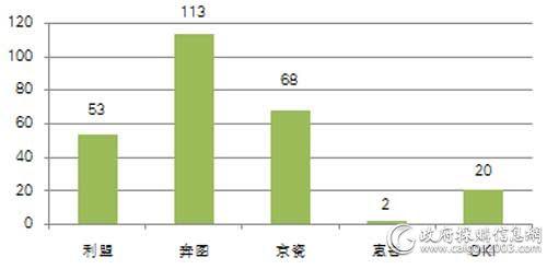 中直机关上半年各品牌打印机批采数量对比(单位:台)