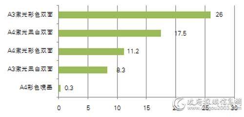 中直机关上半年各配置打印机批采规模对比(单位:万元)