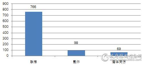 中直机关上半年各品牌台式计算机批采数量对比(单位:台)