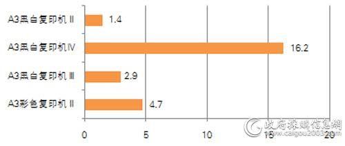 中直机关上半年各配置复印机批采规模对比(单位:万元)
