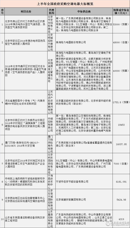 2018年上半年空调电器采购十大标