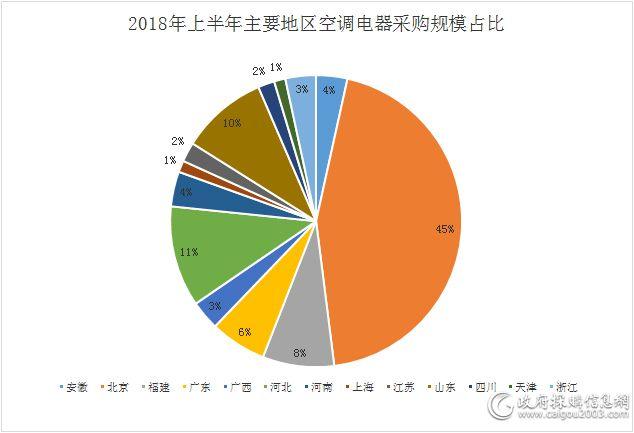 上半年主要地区空调电器采购规模占比.jpg