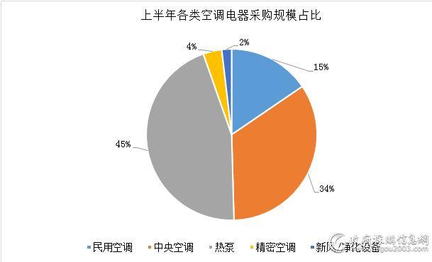 上半年各类空调电器采购规模占比