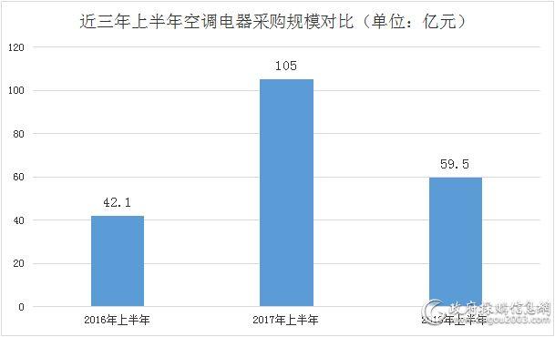 近三年上半年空调电器采购规模对比