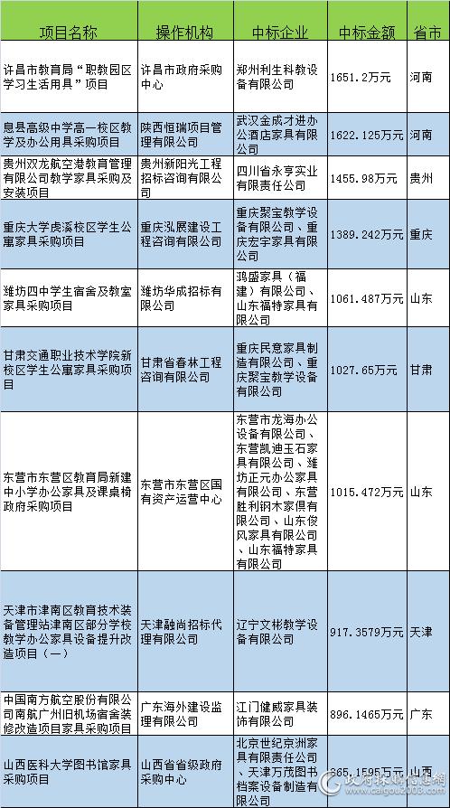 6月<a href=http://jiaju.caigou2003.com/ target=_blank class=infotextkey>家具采购</a>十大标出炉