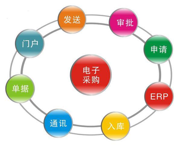 江西鹰潭:政府采购网上竞价平台上线
