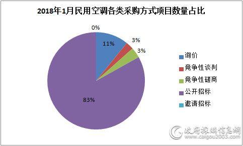 1月民用<a href=http://kongtiao.caigou2003.com/ target=_blank class=infotextkey>空调采购</a>额达2.45亿