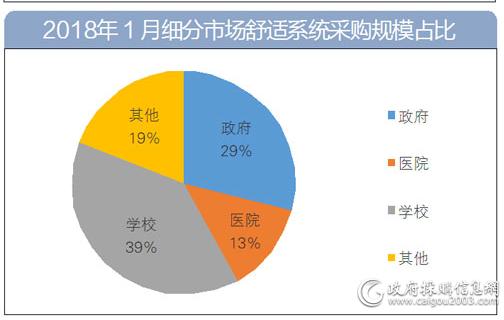 1月中央<a href=http://kongtiao.caigou2003.com/ target=_blank class=infotextkey>空调采购</a>金额达5.6亿元