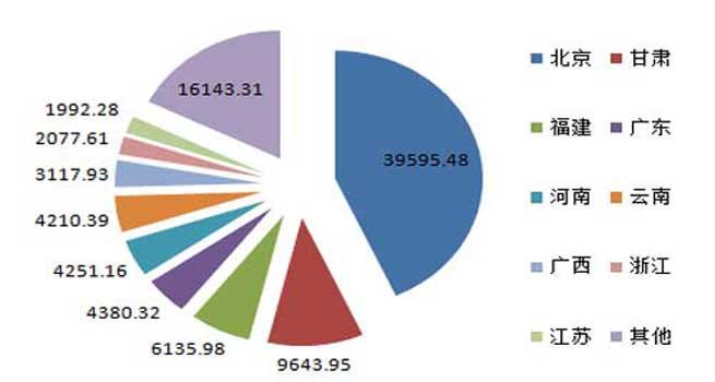 上半年服务器规模9亿