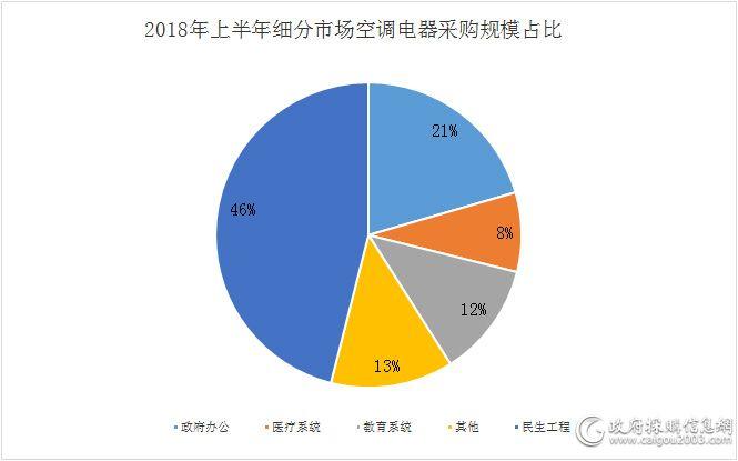2018年上半年细分市场空调电器采购规模占比.jpg