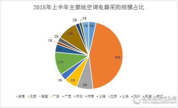 2018年上半年 十省份采购额破亿元