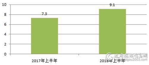 近2年上半年服务器采购规模对比(单位:亿元)