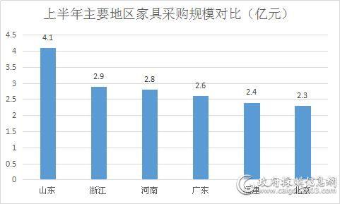 上半年 山东<a href=http://jiaju.caigou2003.com/ target=_blank class=infotextkey>家具采购</a>额4.1亿强势领跑
